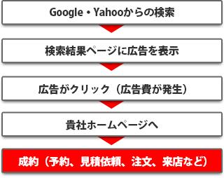 検索ネットワーク広告